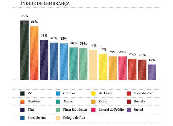 indice_lembranca